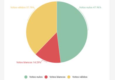 Los votos nulos y blancos se imponen en El Alto con el 62,93%